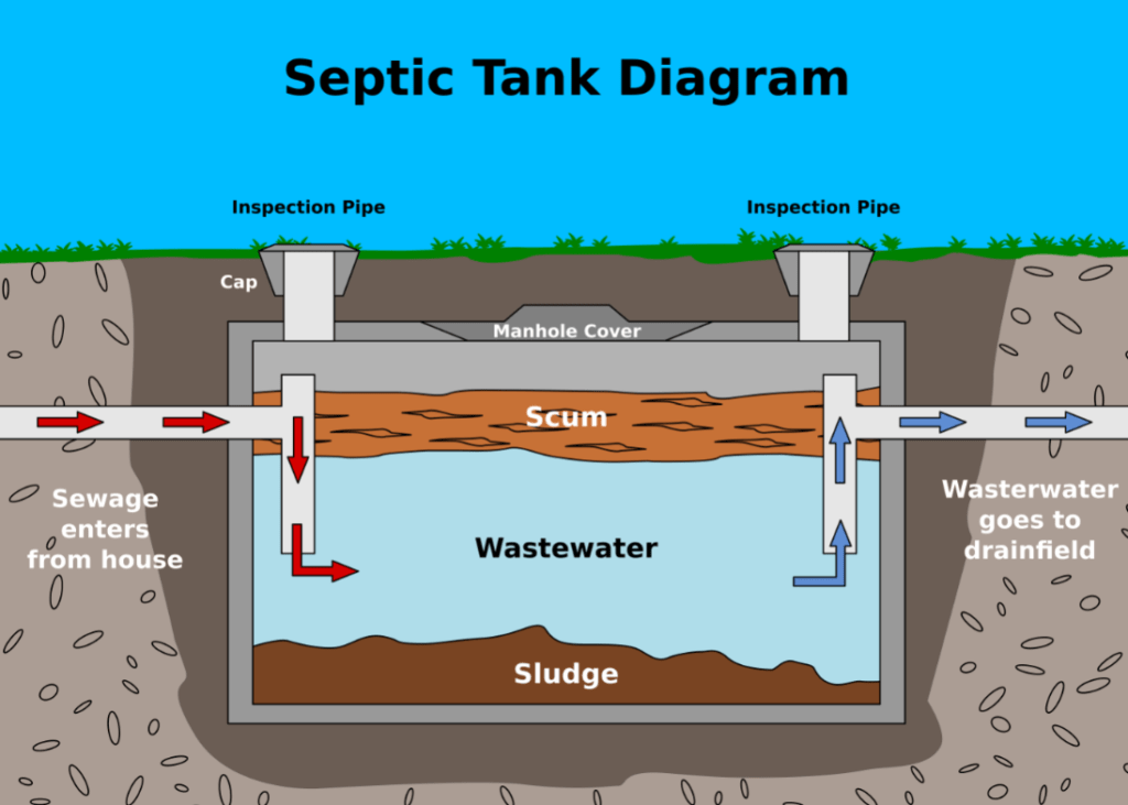 How septic tank works-Palm Beach County's Septic Tank Repair, Installation, & Pumping Service Experts-We offer Septic Service & Repairs, Septic Tank Installations, Septic Tank Cleaning, Commercial, Septic System, Drain Cleaning, Line Snaking, Portable Toilet, Grease Trap Pumping & Cleaning, Septic Tank Pumping, Sewage Pump, Sewer Line Repair, Septic Tank Replacement, Septic Maintenance, Sewer Line Replacement, Porta Potty Rentals