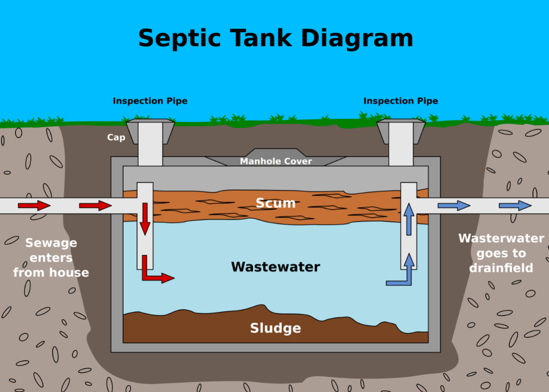 How Septic Tank Works Palm Beach County S Septic Tank