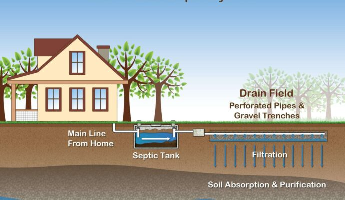 Septic tank how it works-Palm Beach County's Septic Tank Repair, Installation, & Pumping Service Experts-We offer Septic Service & Repairs, Septic Tank Installations, Septic Tank Cleaning, Commercial, Septic System, Drain Cleaning, Line Snaking, Portable Toilet, Grease Trap Pumping & Cleaning, Septic Tank Pumping, Sewage Pump, Sewer Line Repair, Septic Tank Replacement, Septic Maintenance, Sewer Line Replacement, Porta Potty Rentals