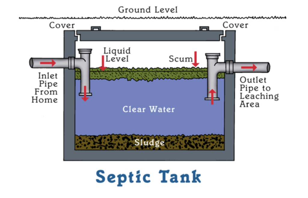 Septic tank operation-Palm Beach County's Septic Tank Repair, Installation, & Pumping Service Experts-We offer Septic Service & Repairs, Septic Tank Installations, Septic Tank Cleaning, Commercial, Septic System, Drain Cleaning, Line Snaking, Portable Toilet, Grease Trap Pumping & Cleaning, Septic Tank Pumping, Sewage Pump, Sewer Line Repair, Septic Tank Replacement, Septic Maintenance, Sewer Line Replacement, Porta Potty Rentals