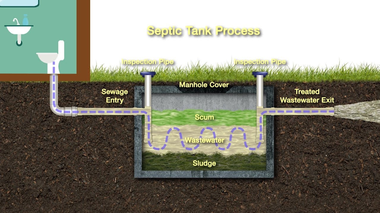 Septic tank system - Palm Beach County's Septic Tank ...